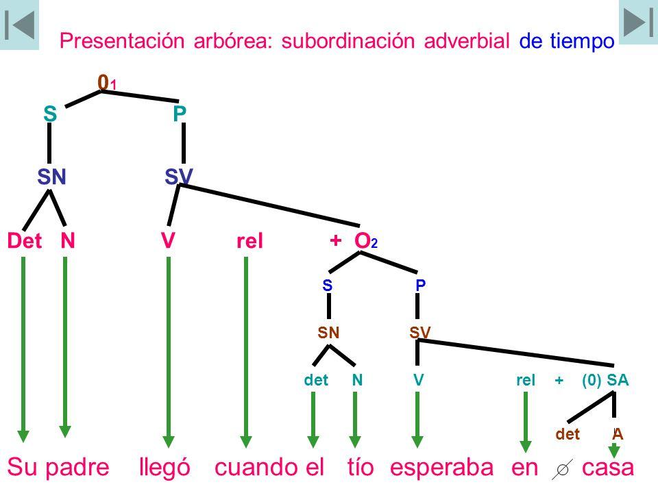 Presentación arbórea: subordinación adverbial de tiempo