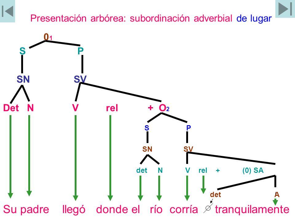 Presentación arbórea: subordinación adverbial de lugar