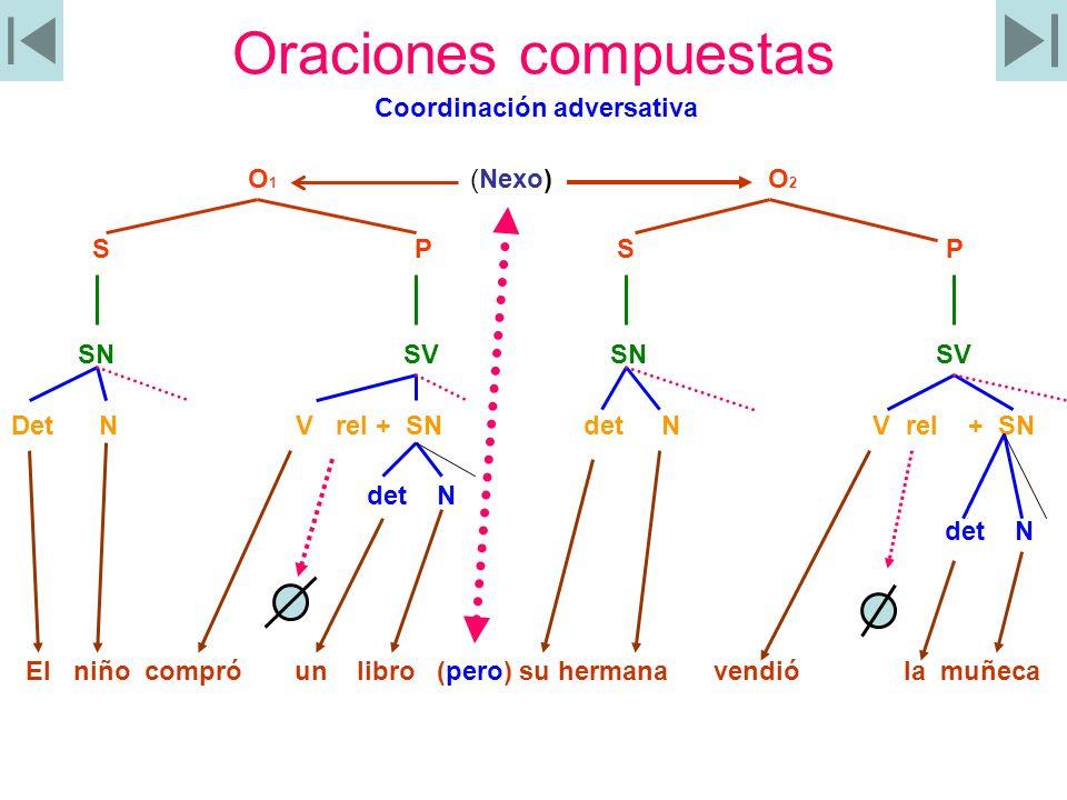 Oraciones compuestas Coordinación adversativa O1 (Nexo) O2 S P S P