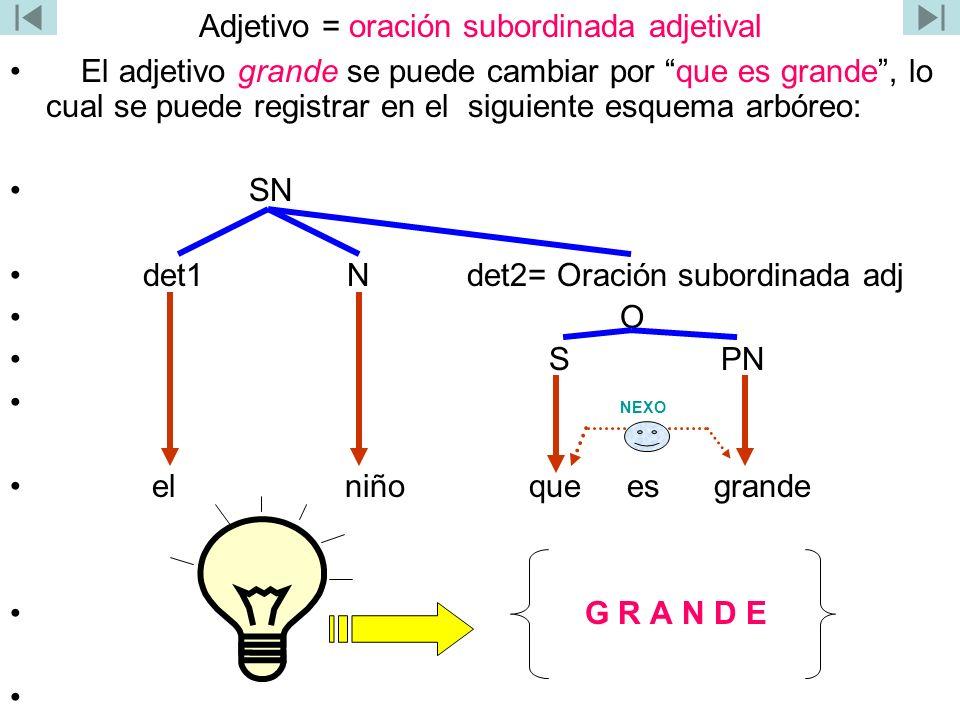 Adjetivo = oración subordinada adjetival