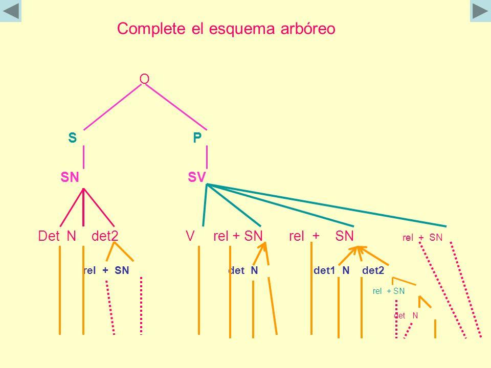 Complete el esquema arbóreo