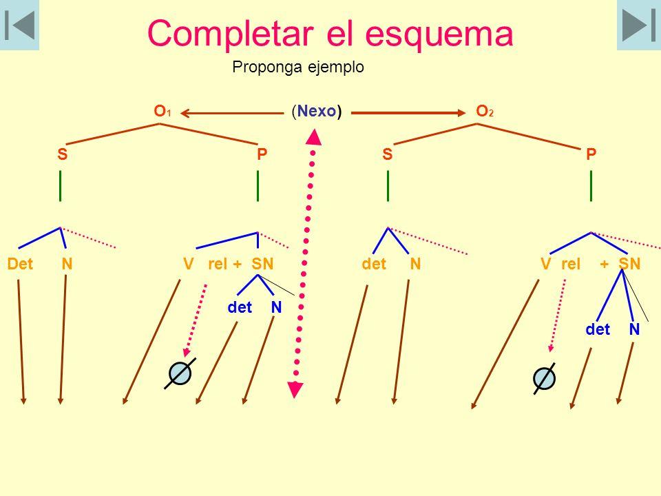 Completar el esquema Proponga ejemplo O1 (Nexo) O2 S P S P