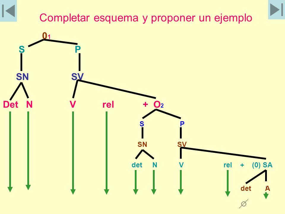 Completar esquema y proponer un ejemplo