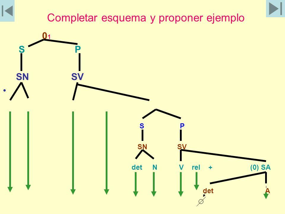 Completar esquema y proponer ejemplo