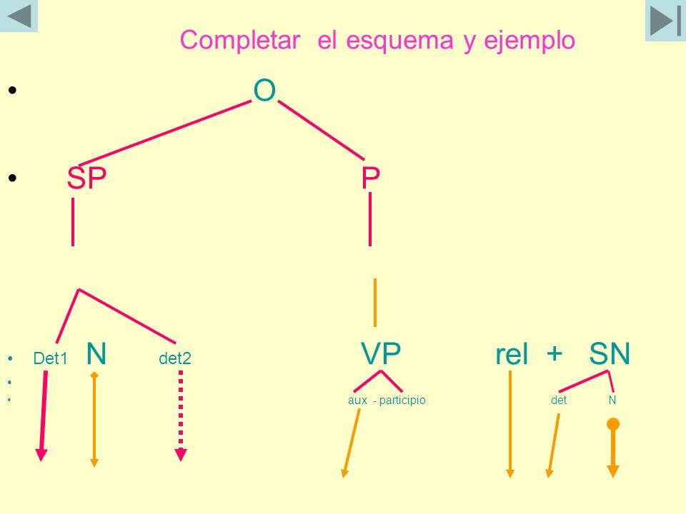 Completar el esquema y ejemplo