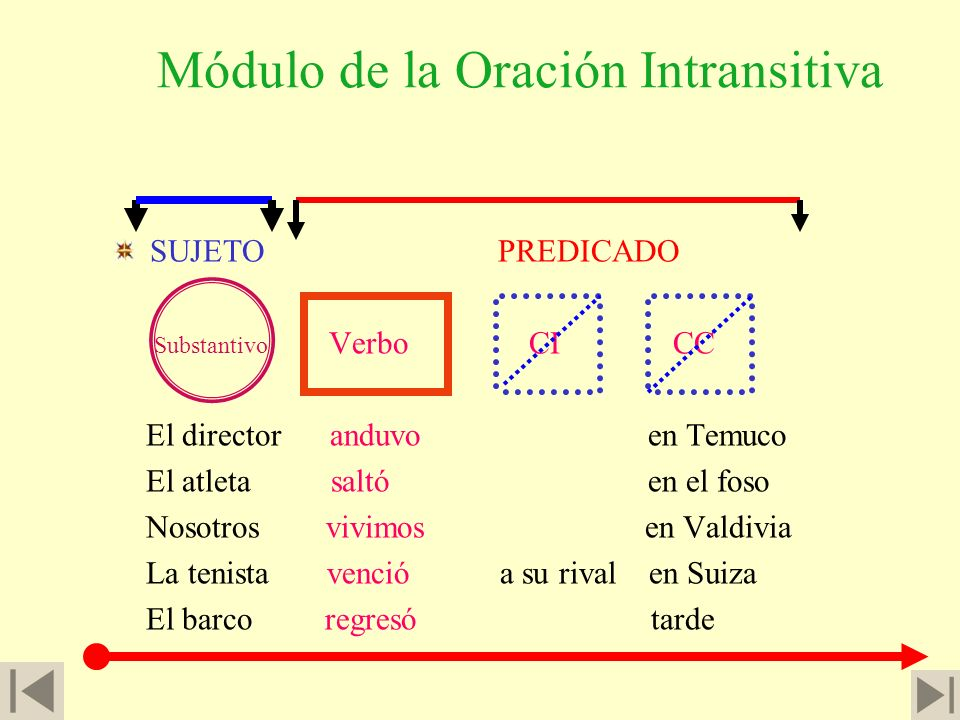 Módulo de la Oración Intransitiva