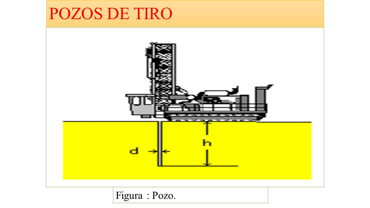 POZOS DE TIRO Figura : Pozo.