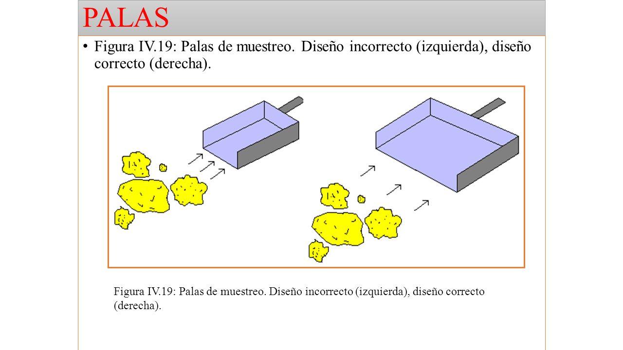 PALAS Figura IV.19: Palas de muestreo. Diseño incorrecto (izquierda), diseño correcto (derecha).