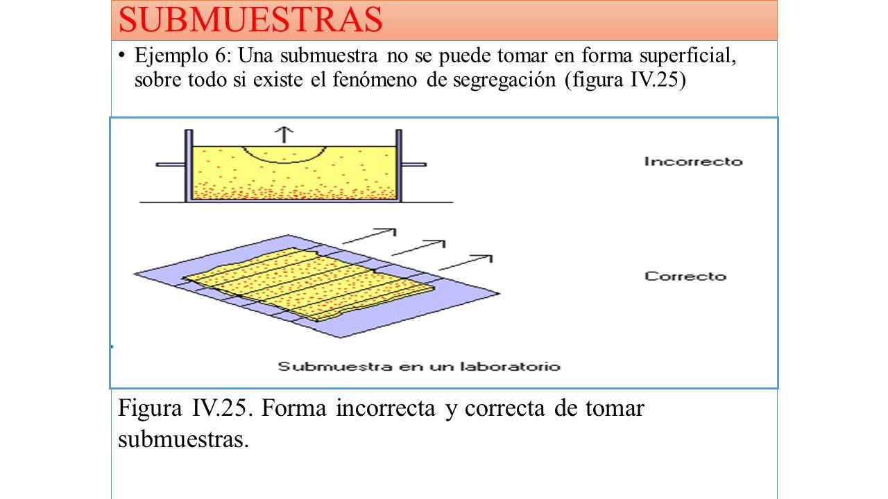 SUBMUESTRAS Ejemplo 6: Una submuestra no se puede tomar en forma superficial, sobre todo si existe el fenómeno de segregación (figura IV.25)