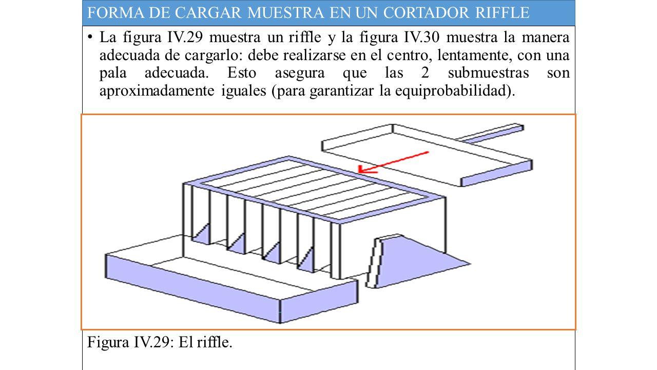 FORMA DE CARGAR MUESTRA EN UN CORTADOR RIFFLE