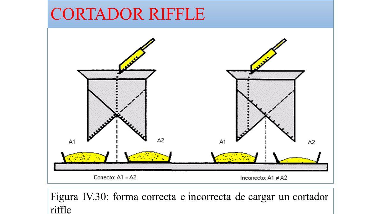 CORTADOR RIFFLE Figura IV.30: forma correcta e incorrecta de cargar un cortador riffle