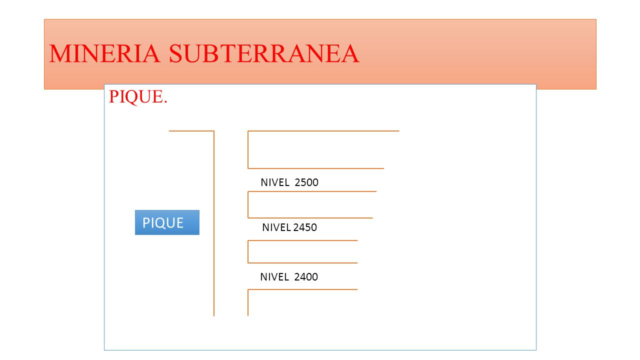 MINERIA SUBTERRANEA PIQUE. NIVEL 2500 PIQUE NIVEL 2450 NIVEL 2400