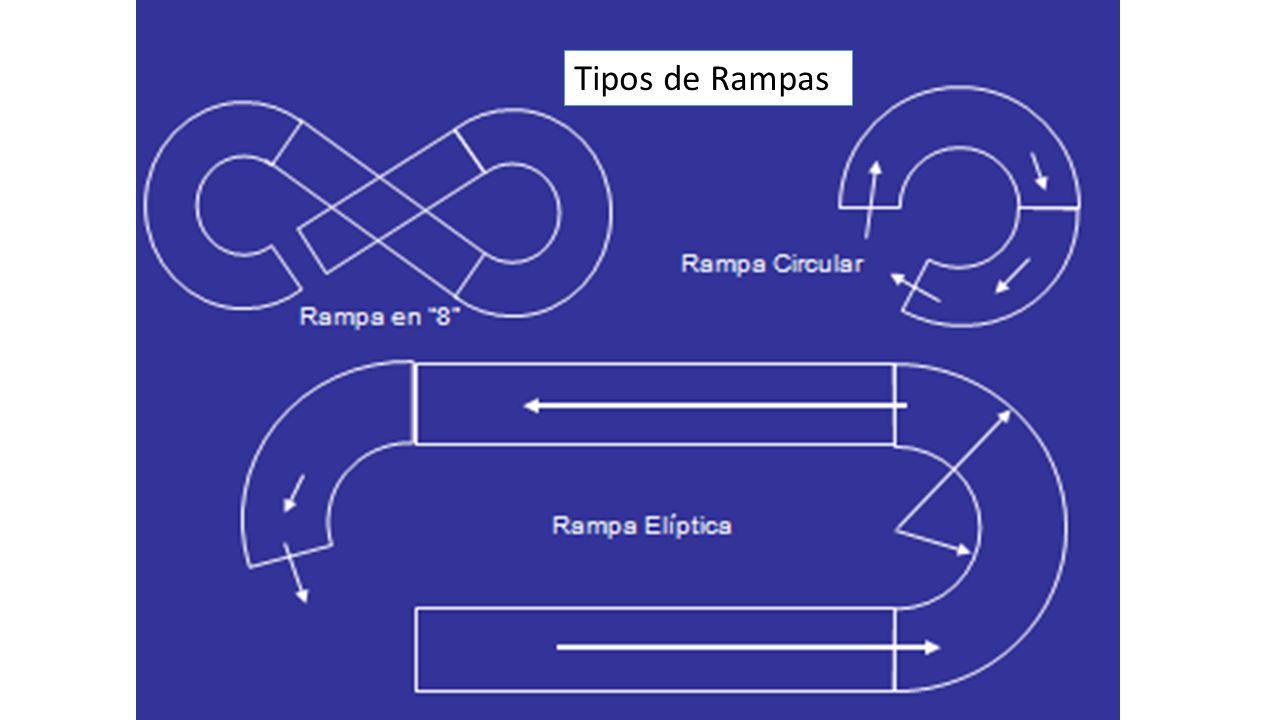 Tipos de Rampas