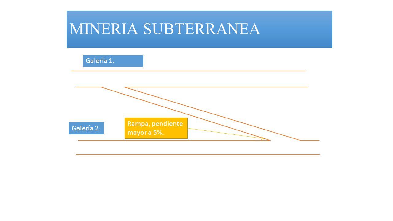 MINERIA SUBTERRANEA Galería 1. Rampa, pendiente mayor a 5%. Galería 2.