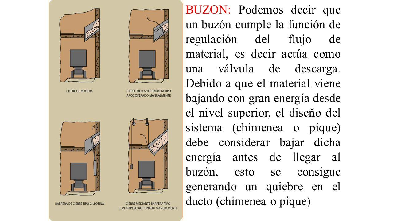 BUZON: Podemos decir que un buzón cumple la función de regulación del flujo de material, es decir actúa como una válvula de descarga.
