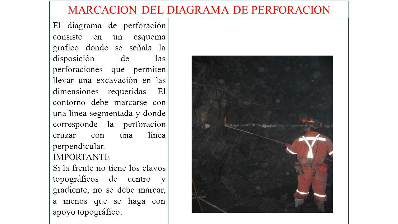 MARCACION DEL DIAGRAMA DE PERFORACION
