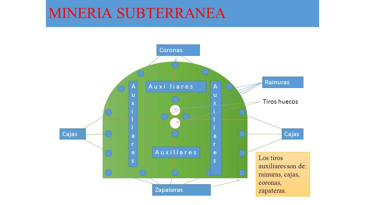 MINERIA SUBTERRANEA Coronas Rainuras A u x i l ia r e s