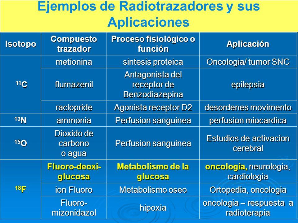 Ejemplos de Radiotrazadores y sus Aplicaciones