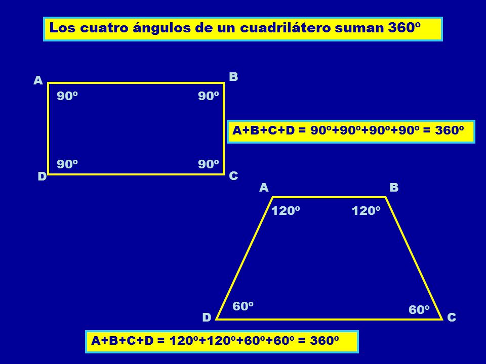 Los cuatro ángulos de un cuadrilátero suman 360º