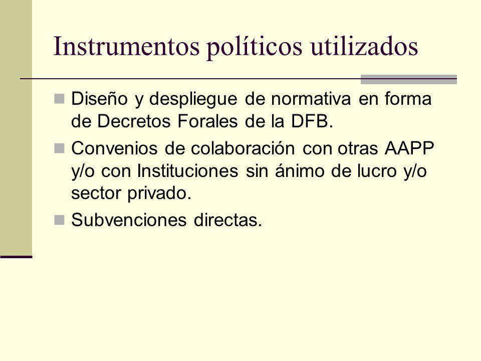 Instrumentos políticos utilizados