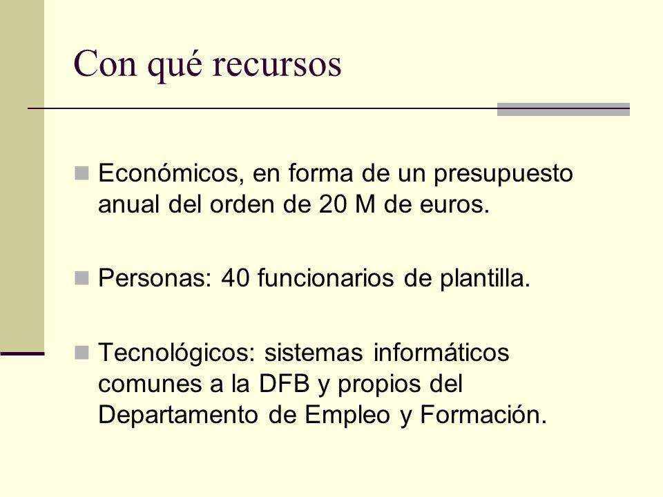 Con qué recursos Económicos, en forma de un presupuesto anual del orden de 20 M de euros. Personas: 40 funcionarios de plantilla.