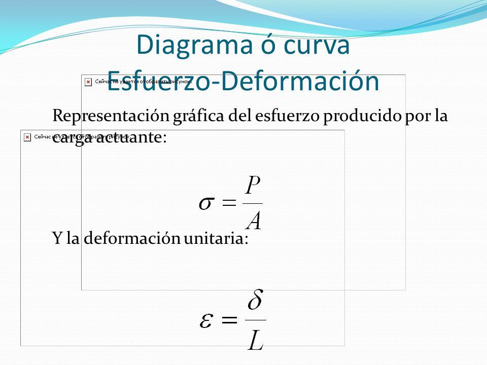 Diagrama ó curva Esfuerzo-Deformación
