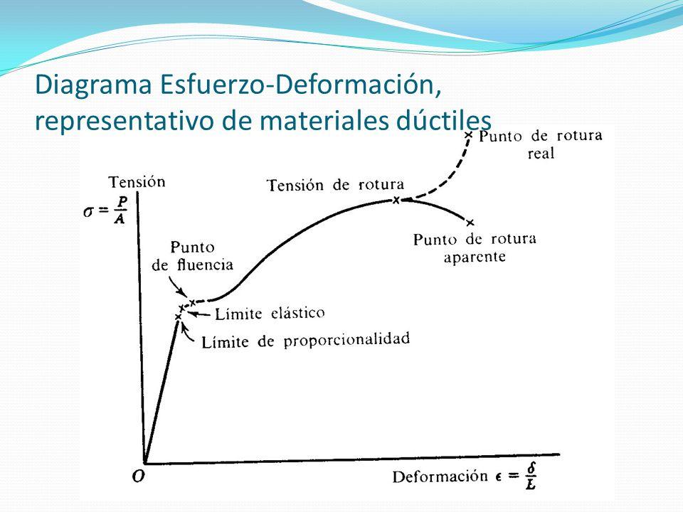 Diagrama Esfuerzo-Deformación, representativo de materiales dúctiles