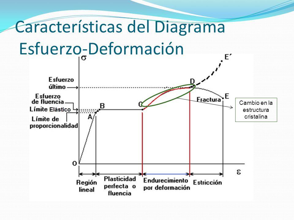 Características del Diagrama Esfuerzo-Deformación