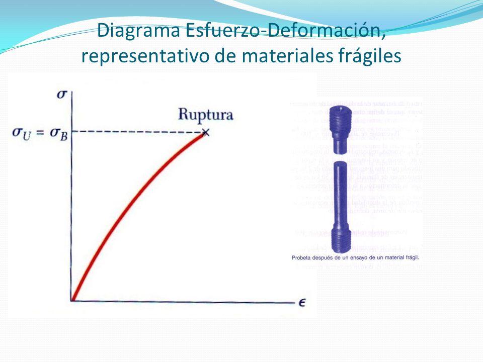 Diagrama Esfuerzo-Deformación, representativo de materiales frágiles