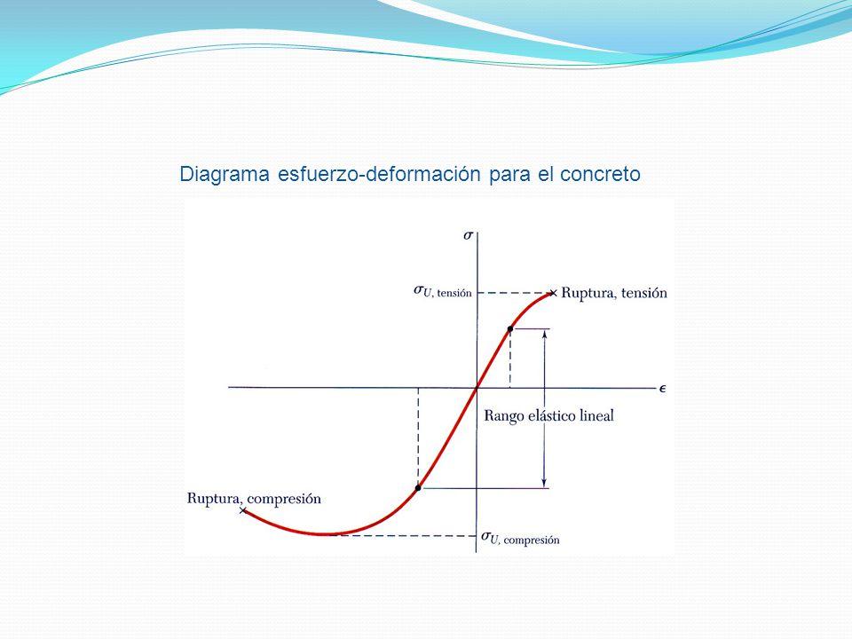 Diagrama esfuerzo-deformación para el concreto