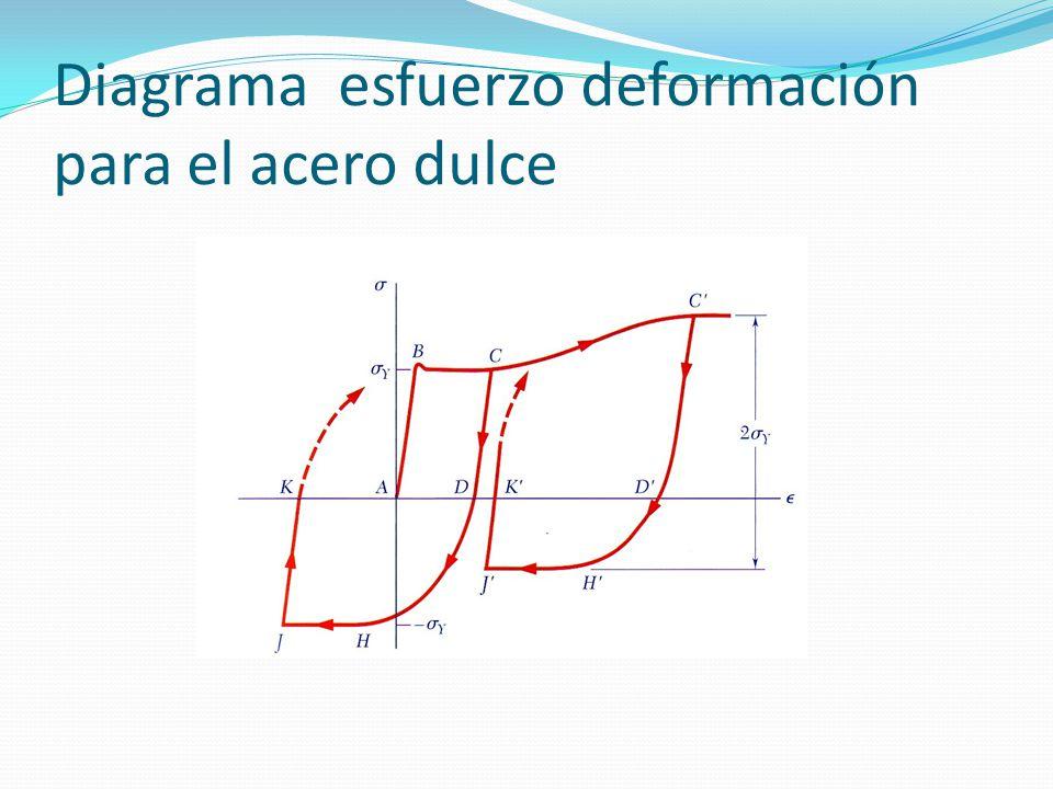 Diagrama esfuerzo deformación para el acero dulce