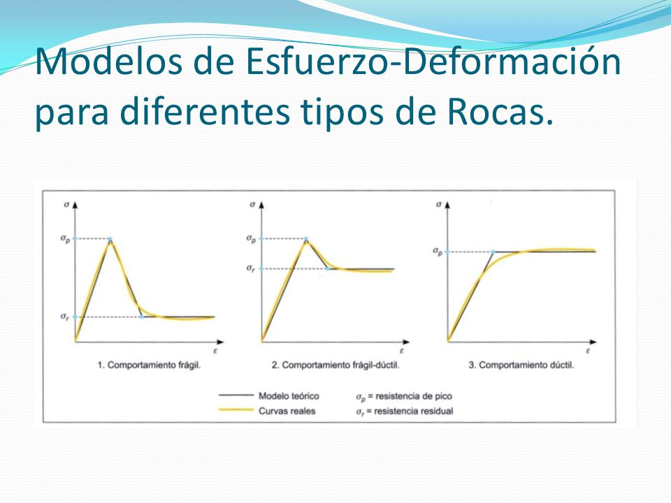 Modelos de Esfuerzo-Deformación para diferentes tipos de Rocas.