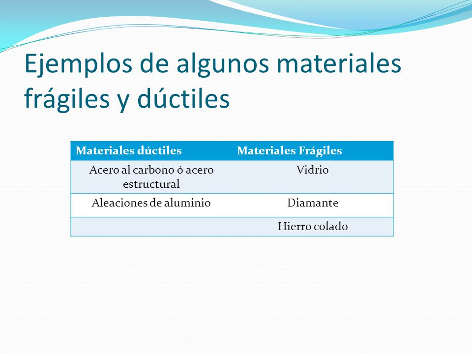 Ejemplos de algunos materiales frágiles y dúctiles