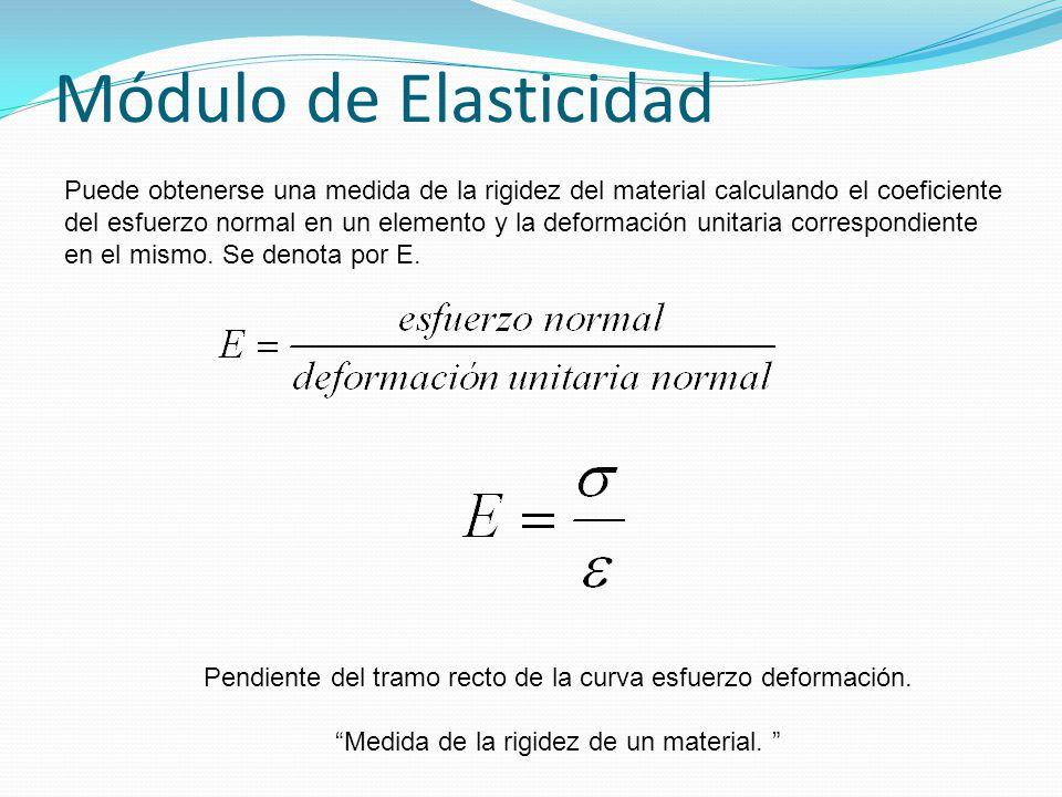 Módulo de Elasticidad