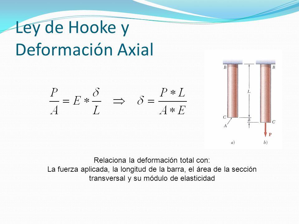 Ley de Hooke y Deformación Axial