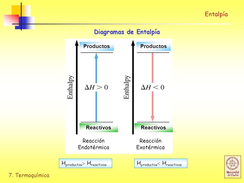 Entalpía Diagramas de Entalpía Productos Productos Reactivos Reactivos