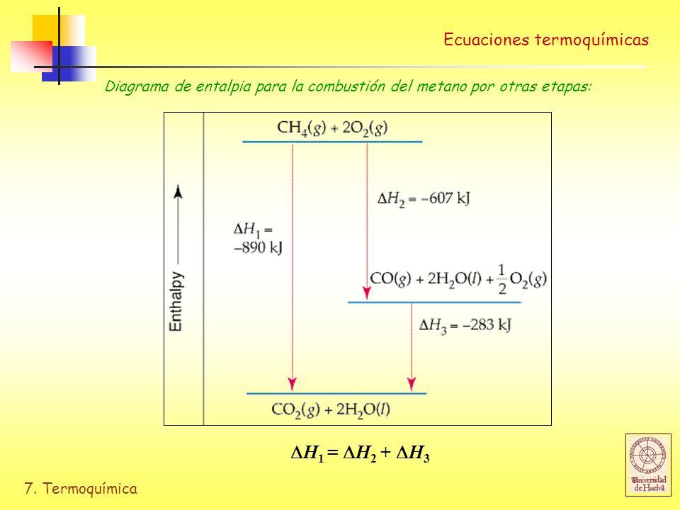 H1 = H2 + H3 Ecuaciones termoquímicas