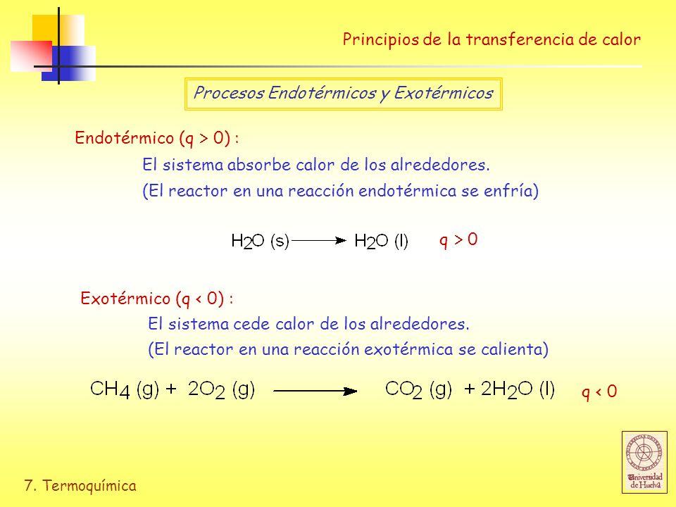 Principios de la transferencia de calor