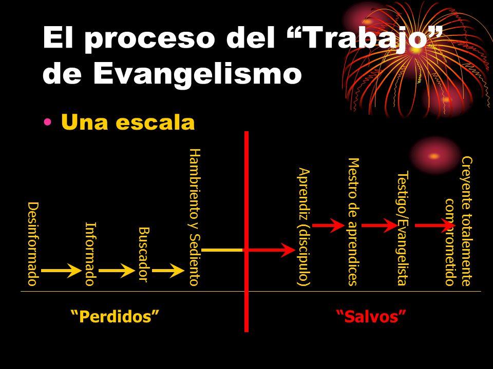 El proceso del Trabajo de Evangelismo