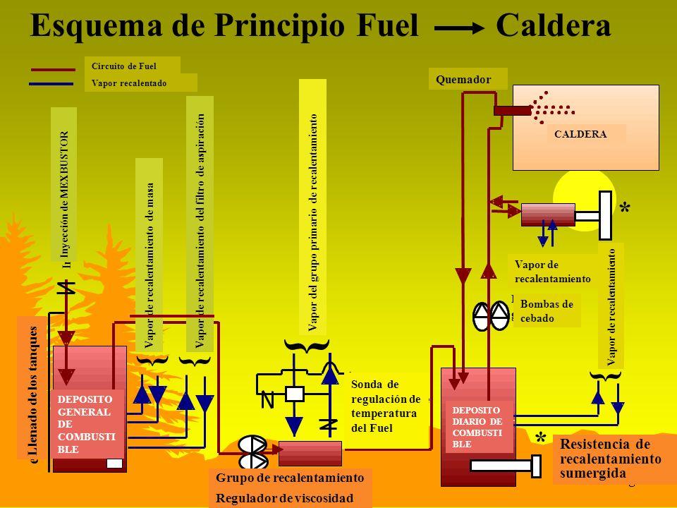 } } Esquema de Principio Fuel Caldera * k g a s l p m B û