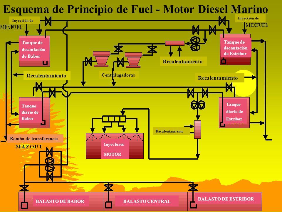 Esquema de Principio de Fuel - Motor Diesel Marino