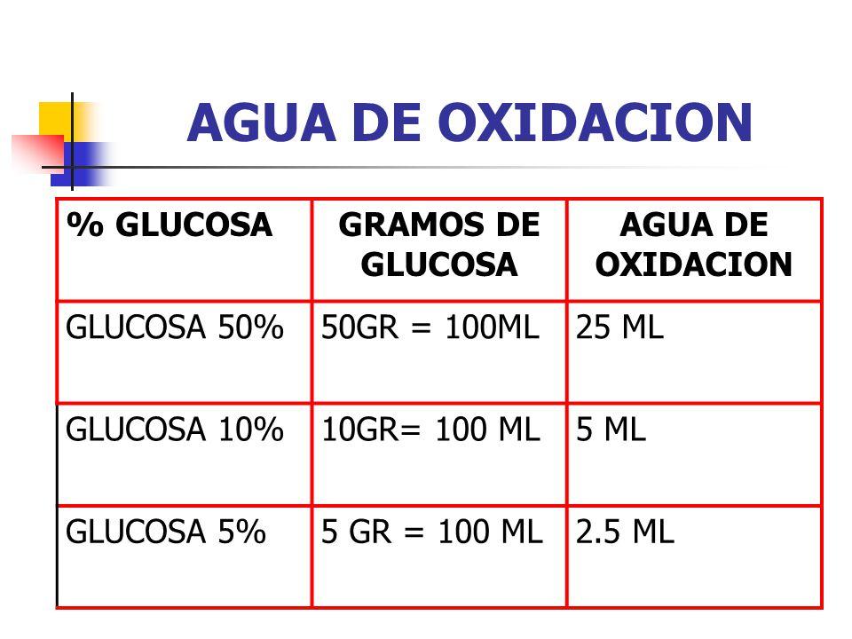 AGUA DE OXIDACION % GLUCOSA GRAMOS DE GLUCOSA AGUA DE OXIDACION