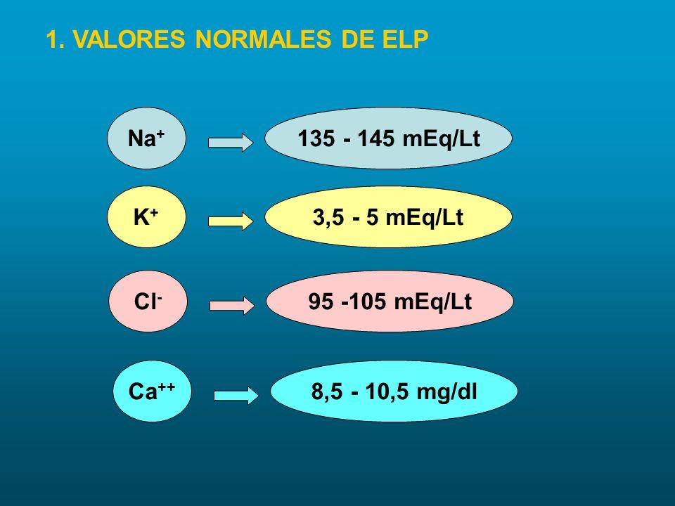 1. VALORES NORMALES DE ELP