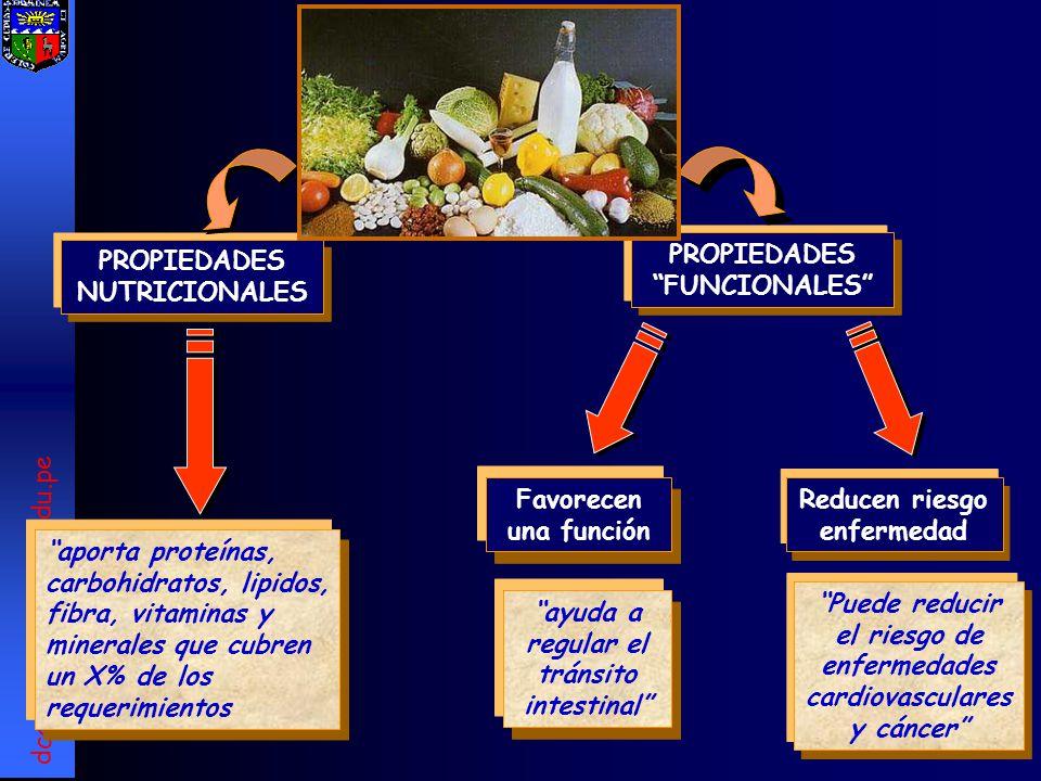Alimentos funcionales ppt descargar - Inmobiliaria casa 10 ...