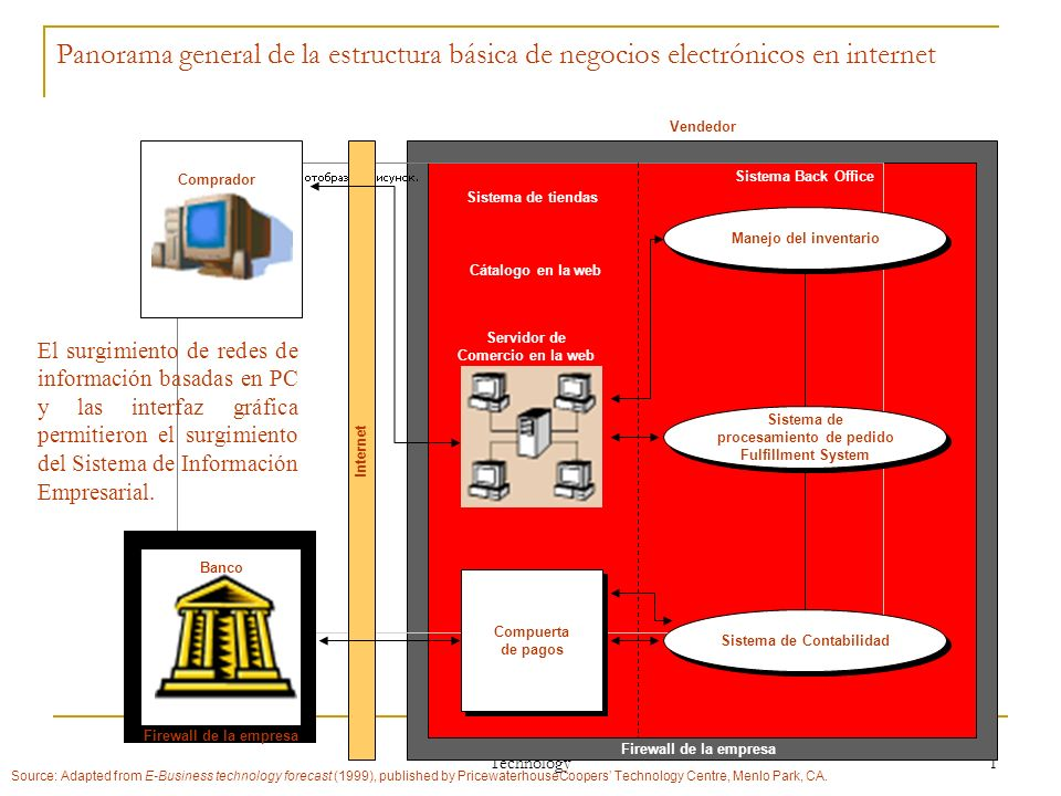 Panorama general de la estructura básica de negocios electrónicos en internet