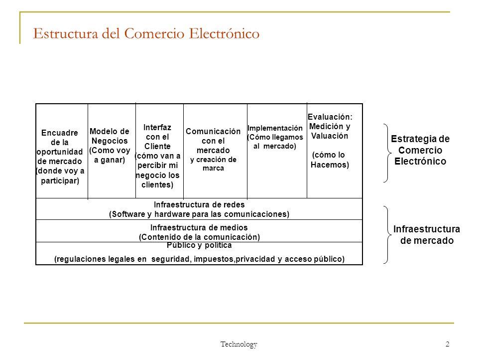 Estructura del Comercio Electrónico