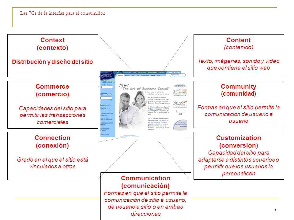 Las 7Cs de la interfaz para el consumidor