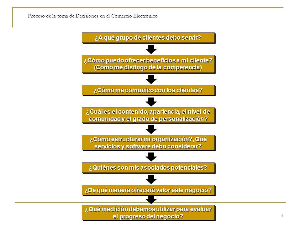 Proceso de la toma de Decisiones en el Comercio Electrónico