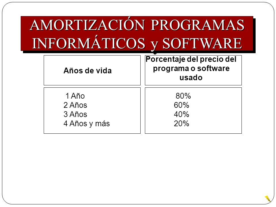 Porcentaje del precio del programa o software usado