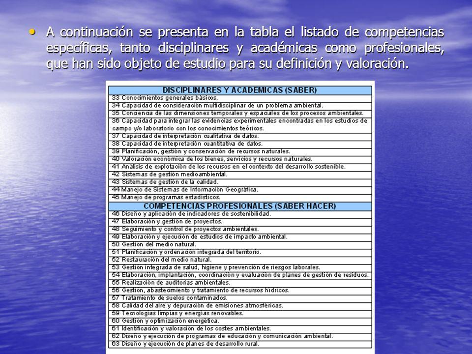 A continuación se presenta en la tabla el listado de competencias específicas, tanto disciplinares y académicas como profesionales, que han sido objeto de estudio para su definición y valoración.